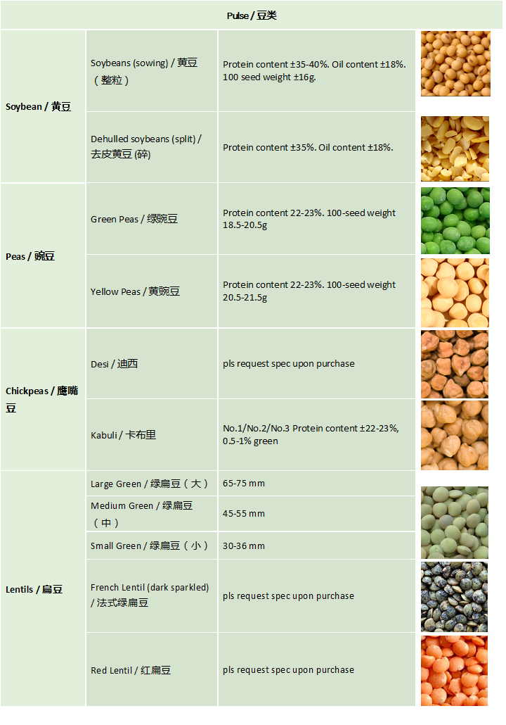 Pulse_Agri-commodities